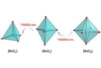 Hochdruck schafft neue Nachbarn für Beryllium: Forscher entdecken ungewöhnliche Kristallstrukturen