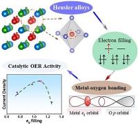 Forscherteam entdeckt neuen Feststoffkatalysator für die Wasserelektrolyse