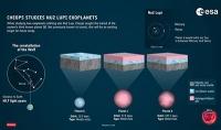 Einzigartiger Exoplanet platzt in CHEOPS-Studie herein