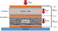 Wärmeleitfähigkeit bei hohen Temperaturen - Universelle Messapparatur entwickelt