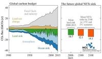 Warnung vor Hybris bei CO2-Entzug