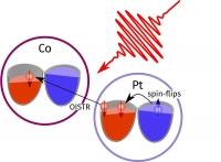 Lichtpulse bewegen Spins von Atom zu Atom
