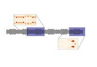Elektronen-Rangelei in Nanostrukturen aus Kohlenstoff