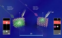 Photokathoden aus Kupferoxid: Laserexperiment zeigt Ursachen für hohe Verluste auf