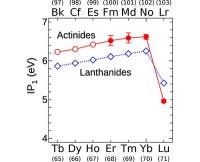 Ordnung im Periodensystem - Messung der Ionisierungsenergien von schweren Elementen bestätigt Ende der Serie der Actinoide bei Lawrencium