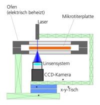 Vom Licht gestreut: Schnelle Methode bestimmt Phasenverhalten von Mischungen