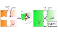 Neue Methode zur Sichtbarmachung von elektronischen Orbitalen in Kristallen