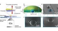 Neuartige Polymer-Linsen für Röntgenmikroskope: hocheffizient und kostengünstig