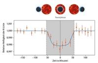 Chemisches Element Kalium in der Atmosphäre eines Exoplaneten entdeckt