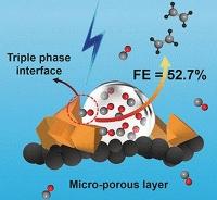 Wege zur Post-Petrochemie - Elektroreduktion von Kohlenmonoxid zur hochselektiven Herstellung von Ethylen