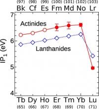 Ordnung im Periodensystem – Die Messung der Ionisierungsenergien von schweren Elementen bestätigt Ende der Serie der Actinoide bei Lawrencium