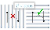 Ein atomares Quantenbit schaltbar gemacht
