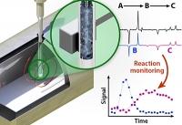 Neue NMR-Methode ermöglicht Beobachtung chemischer Reaktionen in Metallbehältnissen