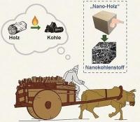 Superkondensatoren aus Holzbestandteilen