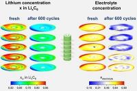 Gefangenes Lithium: Neutronen zeigen tatsächliche Verteilung von Lithium und Elektrolyt in Lithium-Ionen-Zellen