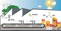 Da  liegt  was  in  der  Luft –Carbon  Mining:  Wie  Chemiker  am  LIKAT Kohlenstoff  aus der Luft abbauen