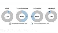 """Studie """"Karriere-Websites 2019"""": teilweise immer noch deutliche Defizite"""