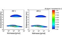 Chromatografie auf neuem Level: moderne Analytik für Polyolefincompounds entwickelt